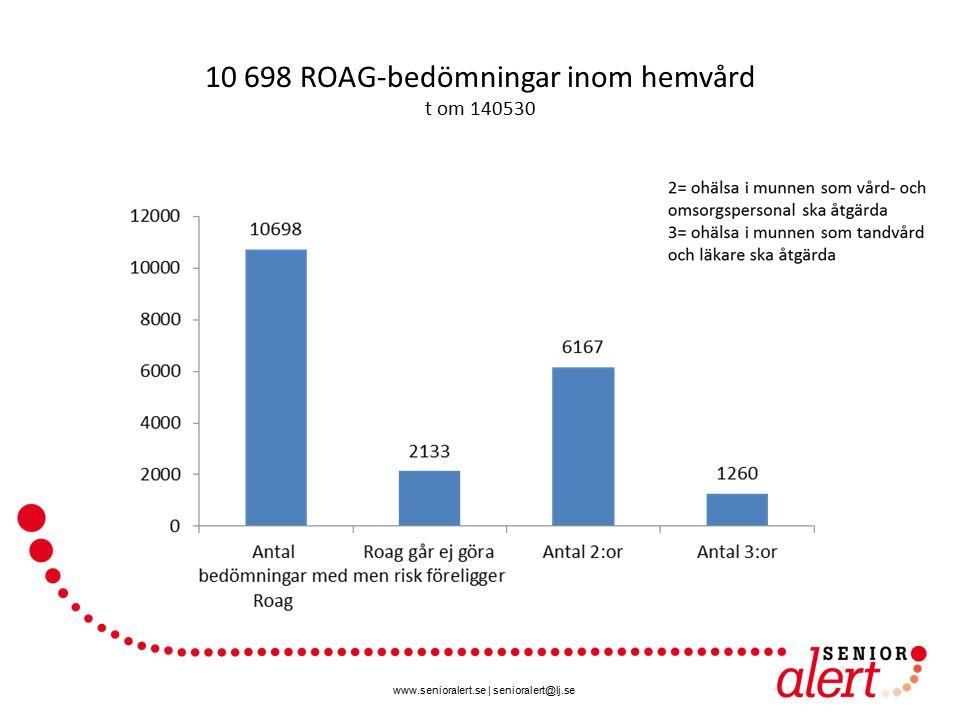 10 698 ROAG-bedömningar inom hemvård t om 140530