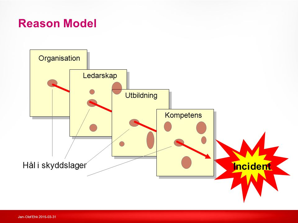 Reason Model Incident Hål i skyddslager Organisation Ledarskap