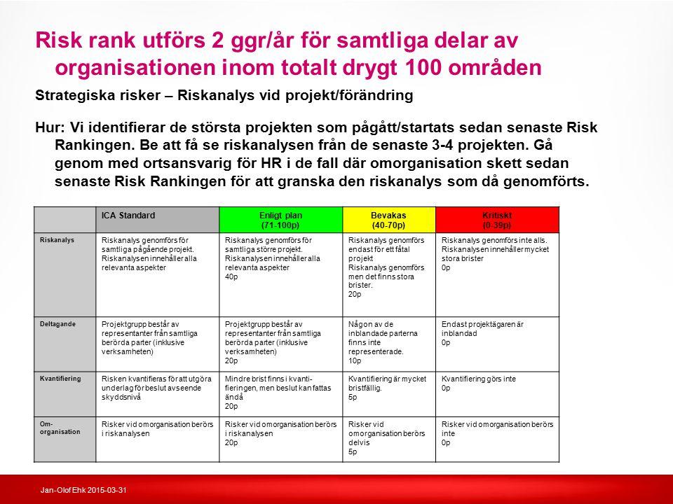 Risk rank utförs 2 ggr/år för samtliga delar av organisationen inom totalt drygt 100 områden