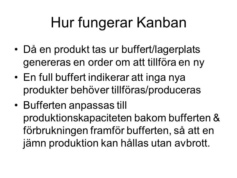 Hur fungerar Kanban Då en produkt tas ur buffert/lagerplats genereras en order om att tillföra en ny.