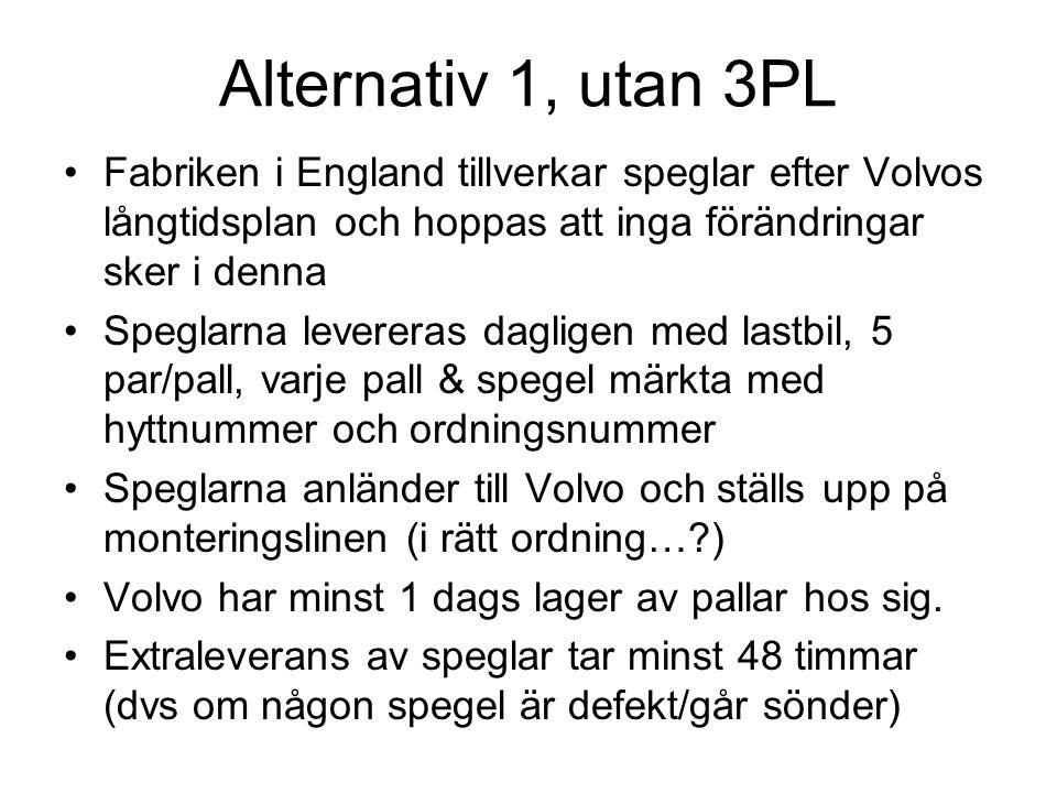 Alternativ 1, utan 3PL Fabriken i England tillverkar speglar efter Volvos långtidsplan och hoppas att inga förändringar sker i denna.
