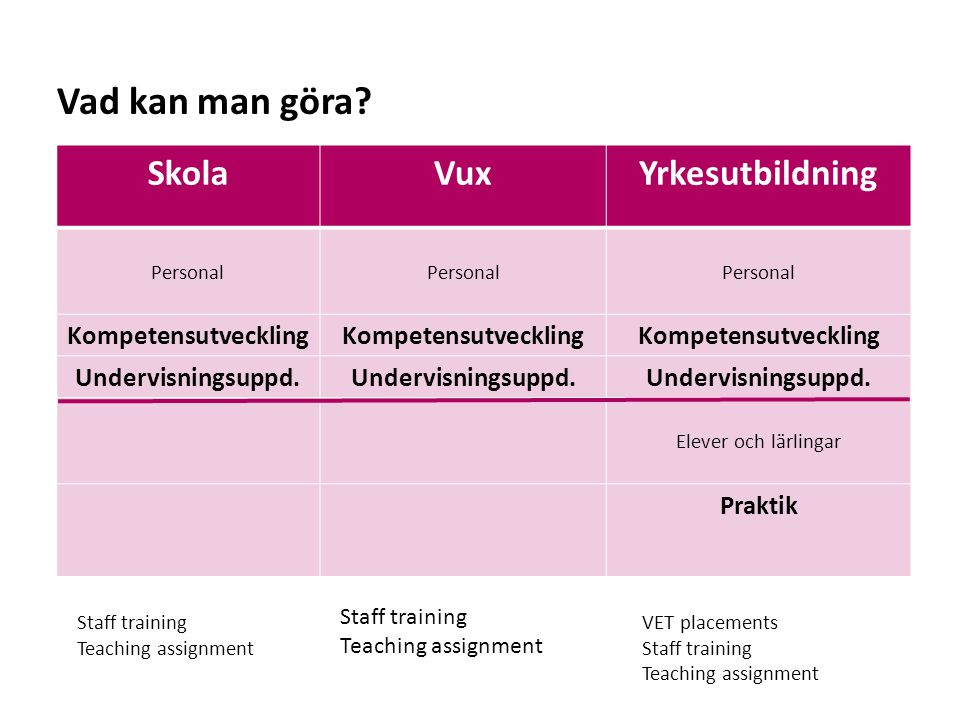 Vad kan man göra Skola Vux Yrkesutbildning Kompetensutveckling