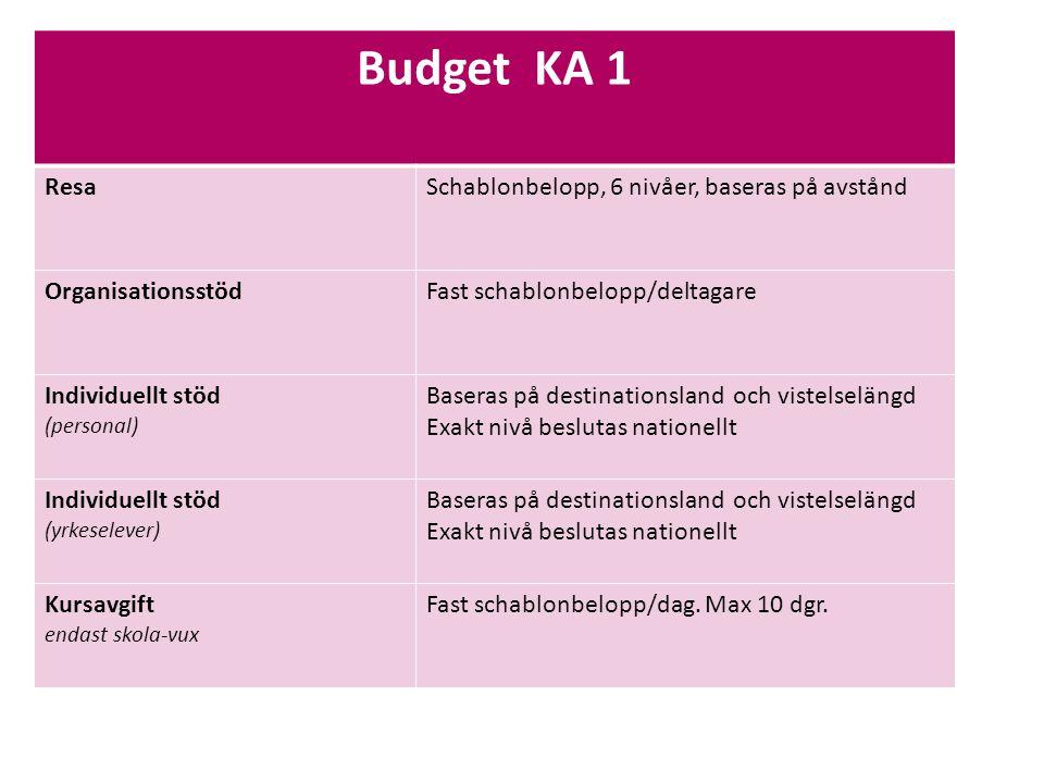 Budget KA 1 Resa Schablonbelopp, 6 nivåer, baseras på avstånd