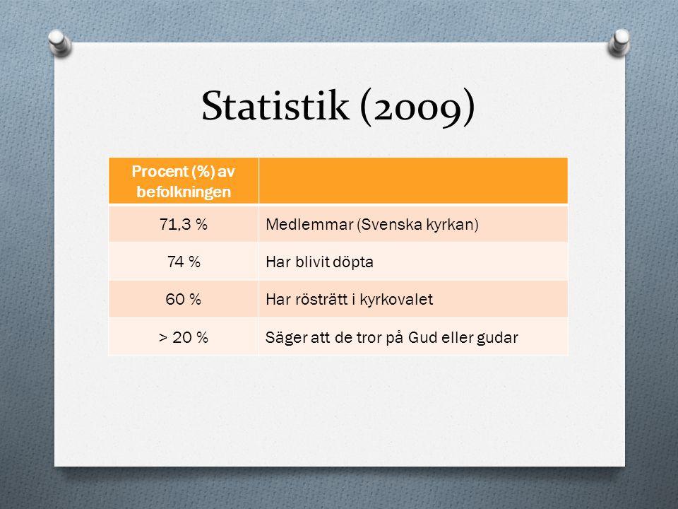 Procent (%) av befolkningen