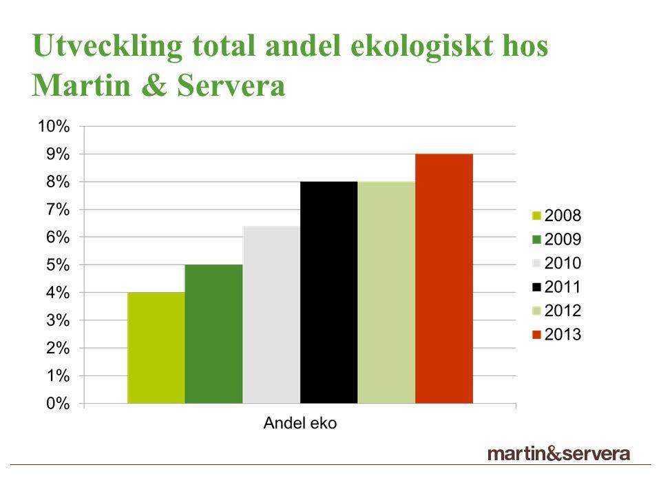 Utveckling total andel ekologiskt hos Martin & Servera