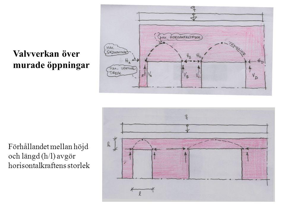 Valvverkan över murade öppningar