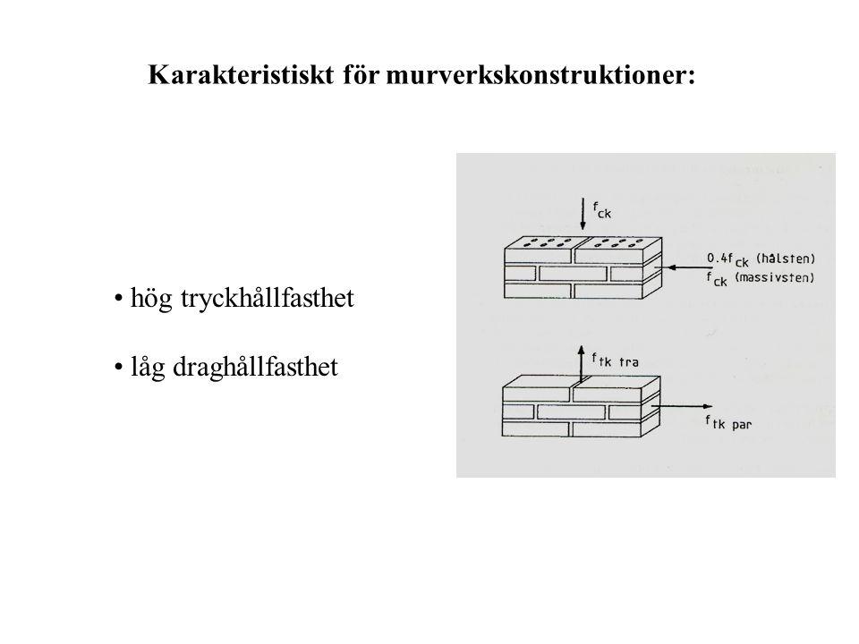 Karakteristiskt för murverkskonstruktioner: