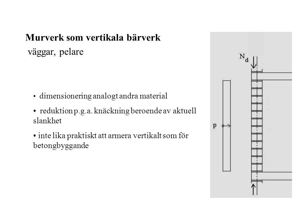 Murverk som vertikala bärverk väggar, pelare
