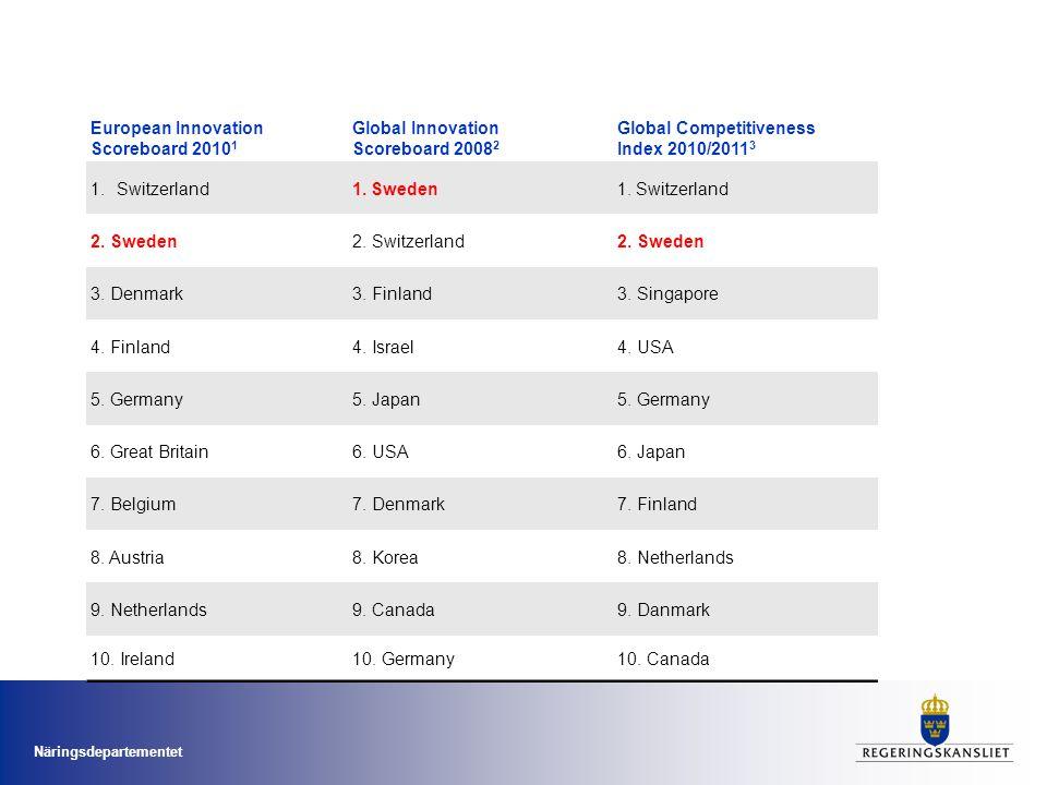 European Innovation Scoreboard 20101
