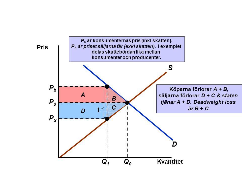 Q1 PS Pb t D S P0 Q0 Pris A B C D Kvantitet Köparna förlorar A + B,