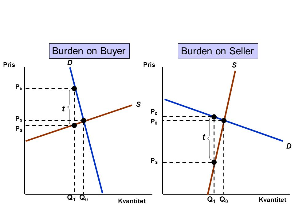 Burden on Buyer Burden on Seller t t S D Q1 Q1 Q0 Pris Pris Pb PS Pb
