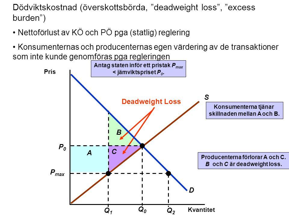 Dödviktskostnad (överskottsbörda, deadweight loss , excess burden )