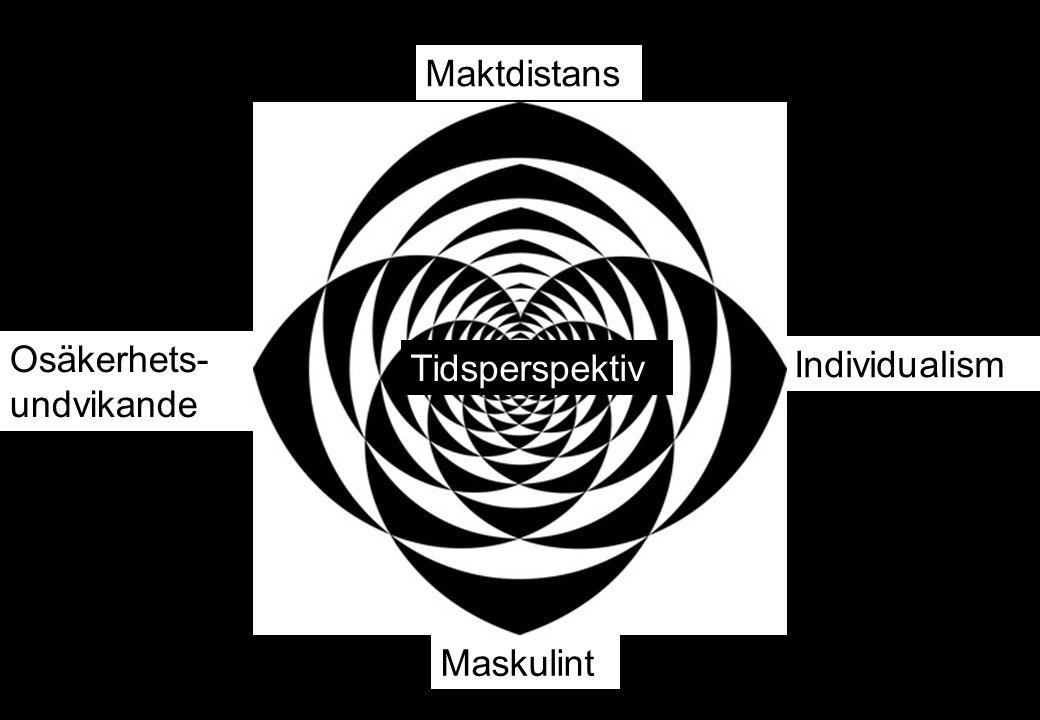 Maktdistans Osäkerhets-undvikande Tidsperspektiv Individualism Maskulint