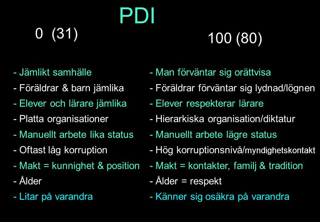 PDI 0 (31) 100 (80) - Jämlikt samhälle - Föräldrar & barn jämlika