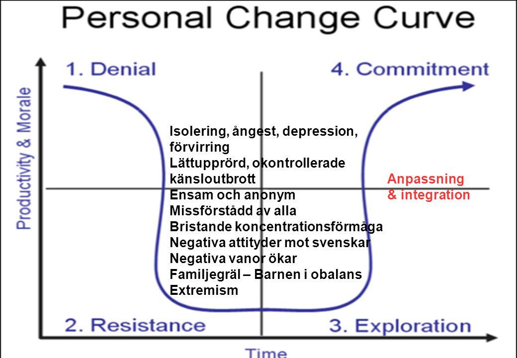 Isolering, ångest, depression, förvirring