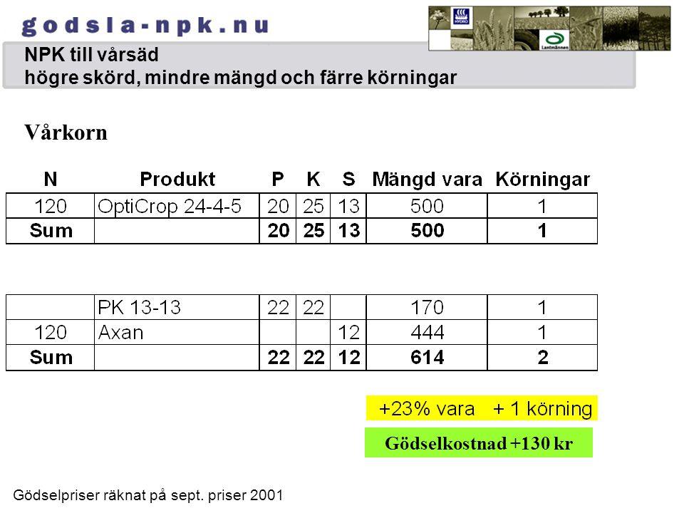 NPK till vårsäd högre skörd, mindre mängd och färre körningar
