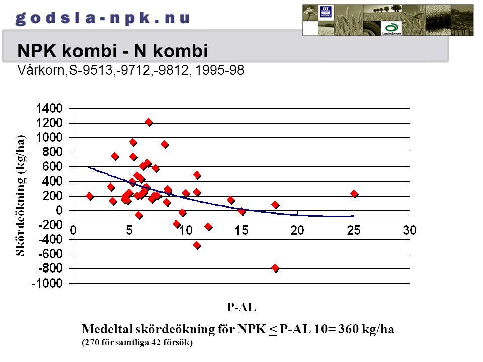 NPK kombi - N kombi Vårkorn,S-9513,-9712,-9812, 1995-98