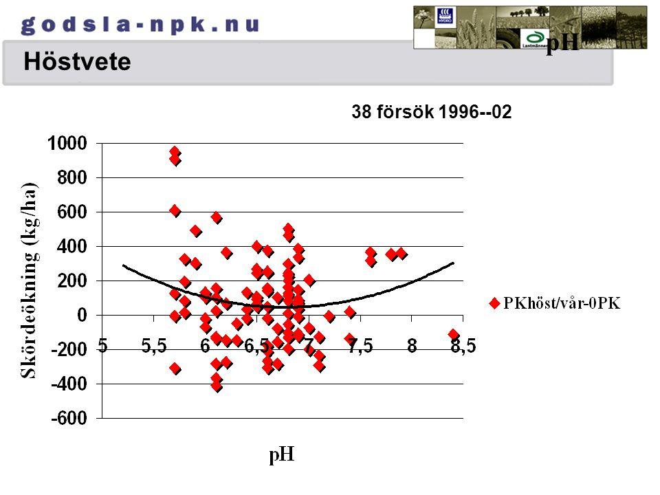 Höstvete pH. 38 försök 1996--02.