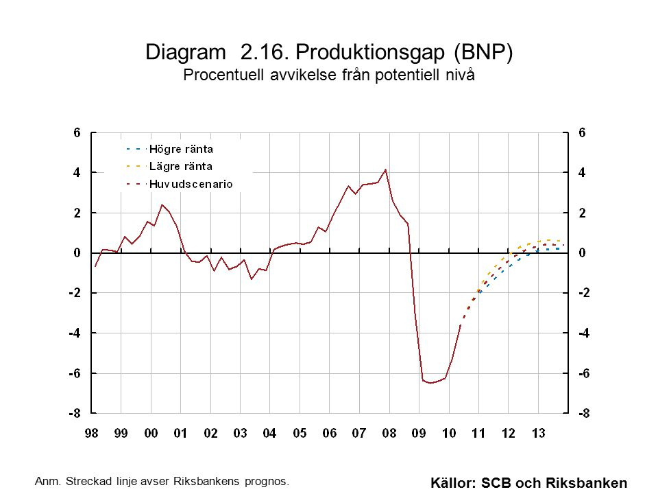 Diagram 2.16. Produktionsgap (BNP) Procentuell avvikelse från potentiell nivå