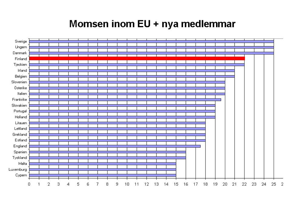 EU-länder i ekonomisk storleksordning (totala BNP) år 2002