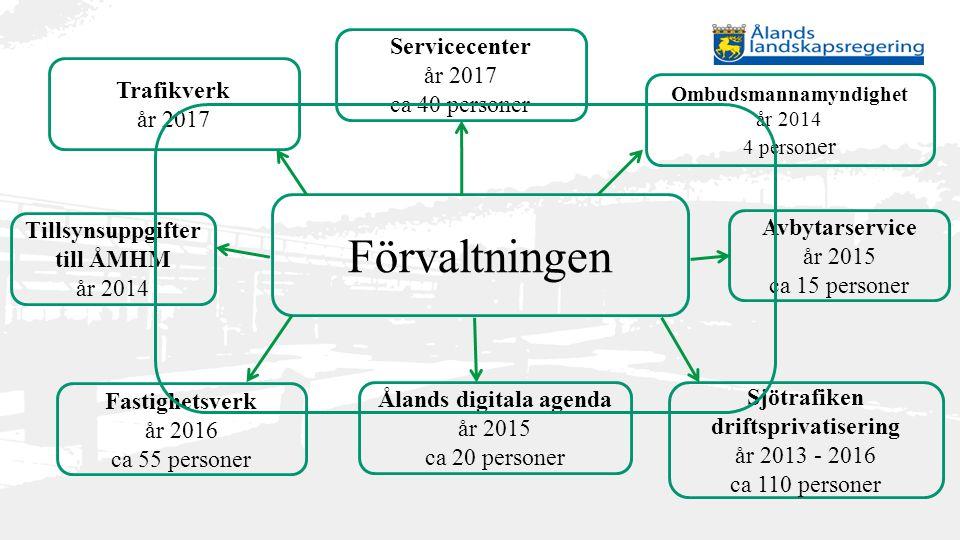 Förvaltningen Servicecenter år 2017 ca 40 personer Trafikverk år 2017