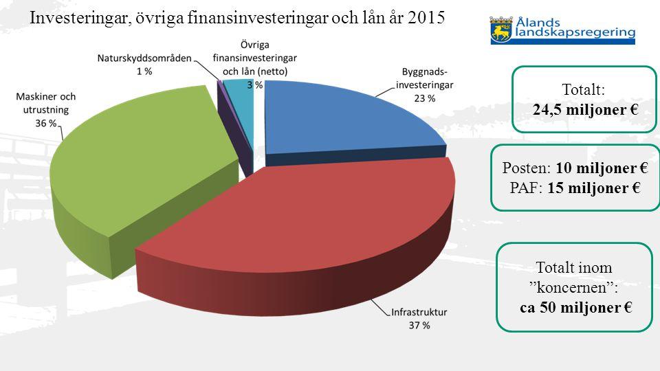 Investeringar, övriga finansinvesteringar och lån år 2015