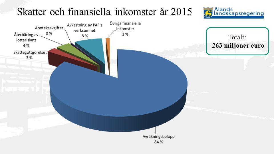 Skatter och finansiella inkomster år 2015
