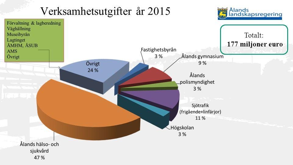 Verksamhetsutgifter år 2015