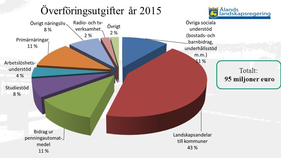 Överföringsutgifter år 2015