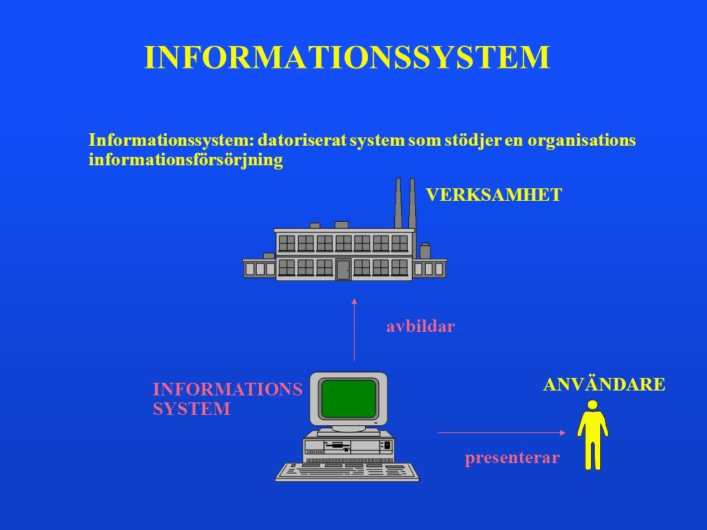 INFORMATIONSSYSTEM Informationssystem: datoriserat system som stödjer en organisations. informationsförsörjning.