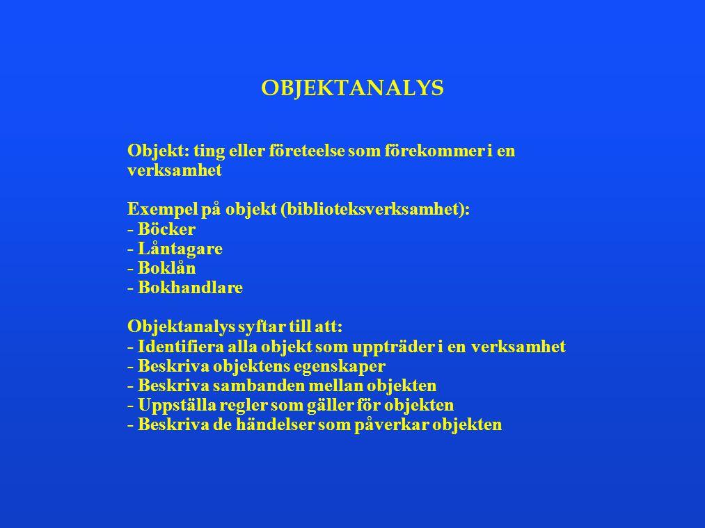 OBJEKTANALYS Objekt: ting eller företeelse som förekommer i en verksamhet. Exempel på objekt (biblioteksverksamhet):