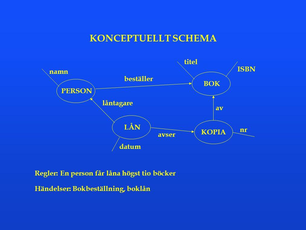 KONCEPTUELLT SCHEMA titel ISBN namn beställer BOK PERSON låntagare av