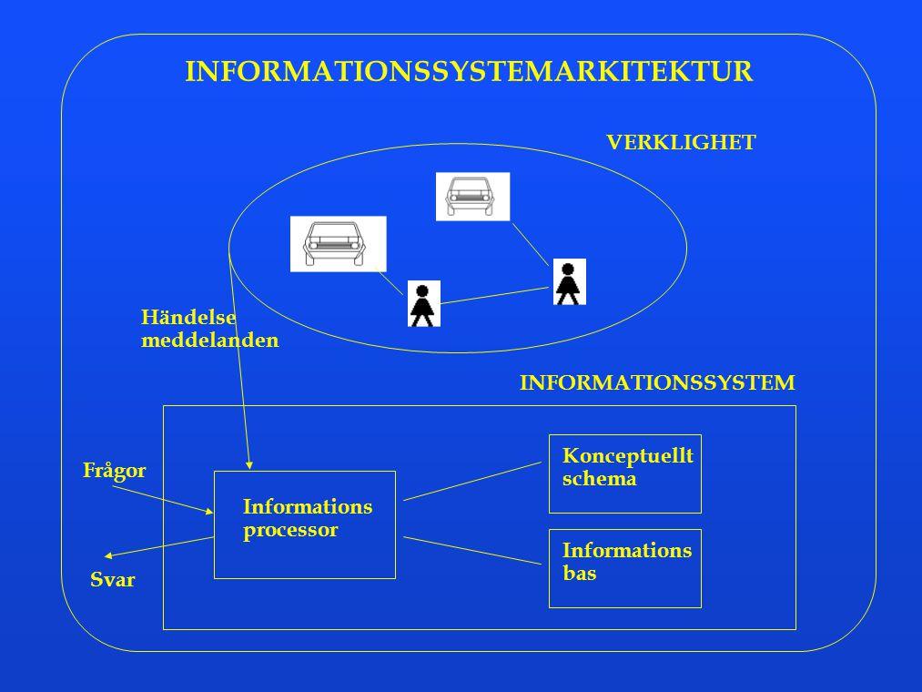 INFORMATIONSSYSTEMARKITEKTUR