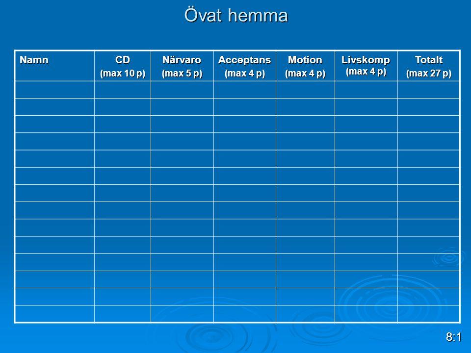 Övat hemma 8:1 Namn CD Närvaro Acceptans Motion Livskomp (max 4 p)