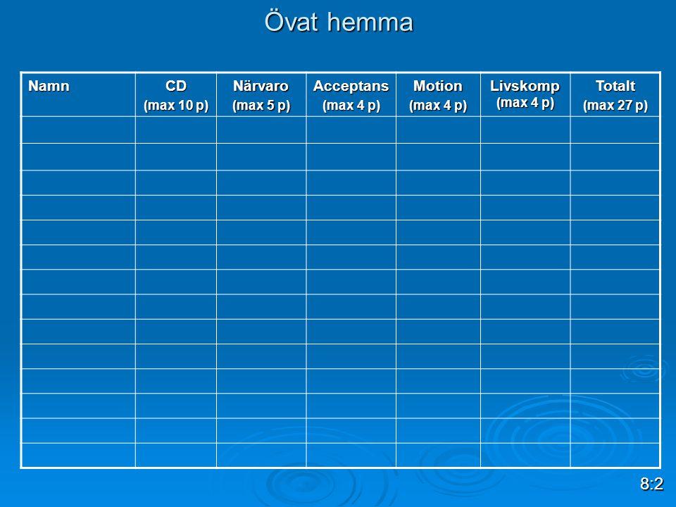 Övat hemma 8:2 Namn CD Närvaro Acceptans Motion Livskomp (max 4 p)