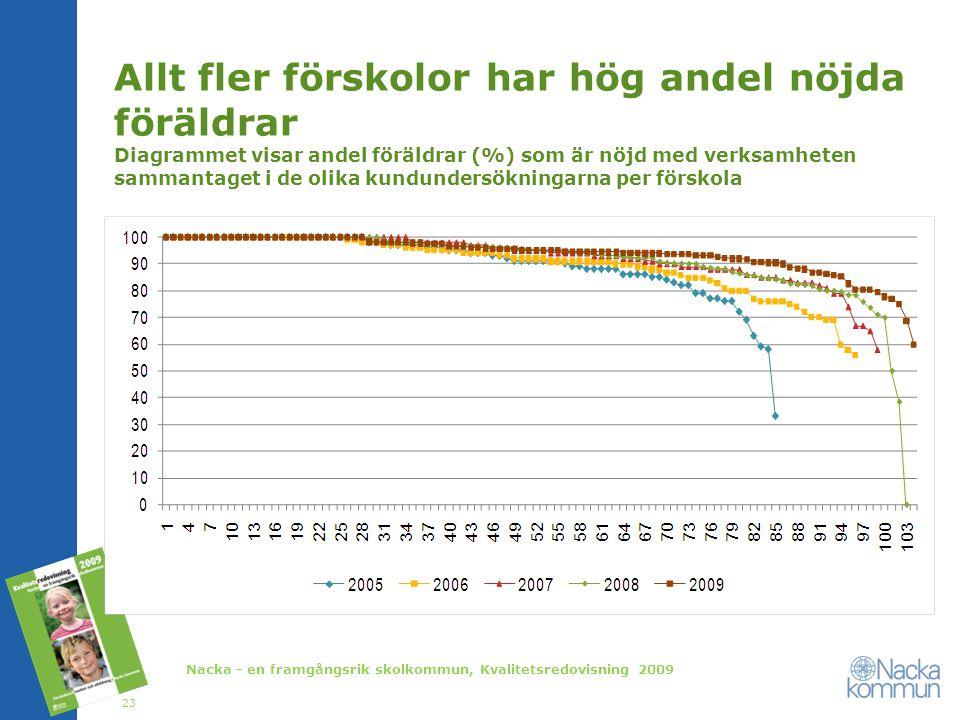 Allt fler förskolor har hög andel nöjda föräldrar Diagrammet visar andel föräldrar (%) som är nöjd med verksamheten sammantaget i de olika kundundersökningarna per förskola