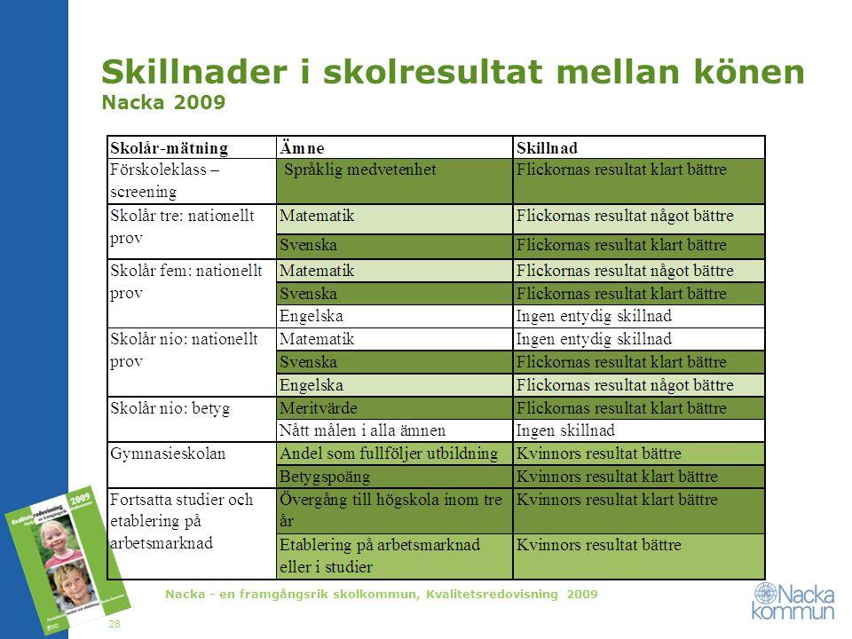 Skillnader i skolresultat mellan könen Nacka 2009