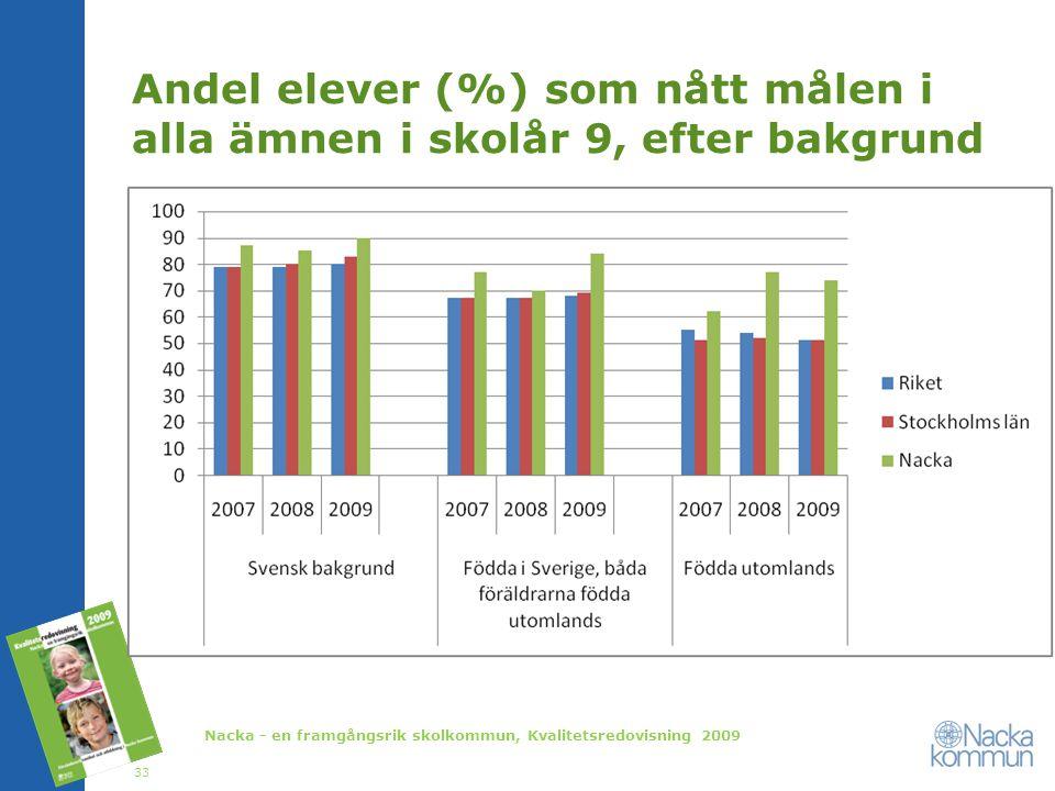 Andel elever (%) som nått målen i alla ämnen i skolår 9, efter bakgrund