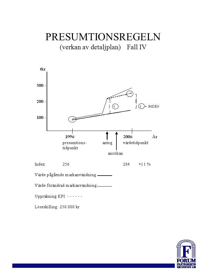 PRESUMTIONSREGELN (verkan av detaljplan) Fall IV