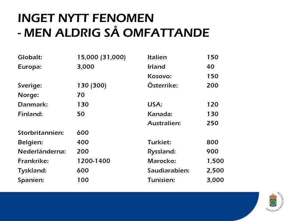 INGET NYTT FENOMEN - MEN ALDRIG SÅ OMFATTANDE