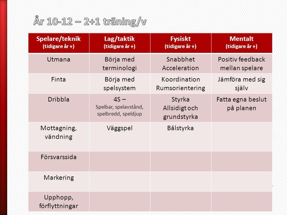 År 10-12 – 2+1 träning/v Spelare/teknik Lag/taktik Fysiskt Mentalt