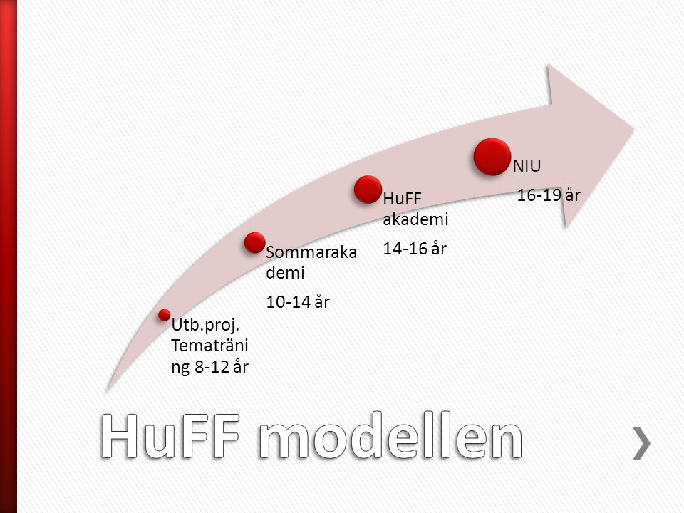 HuFF modellen NIU 16-19 år HuFF akademi 14-16 år Sommarakademi