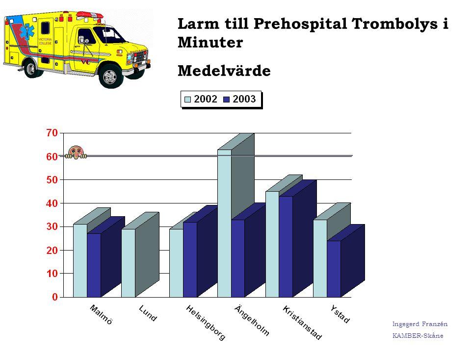 Larm till Prehospital Trombolys i Minuter