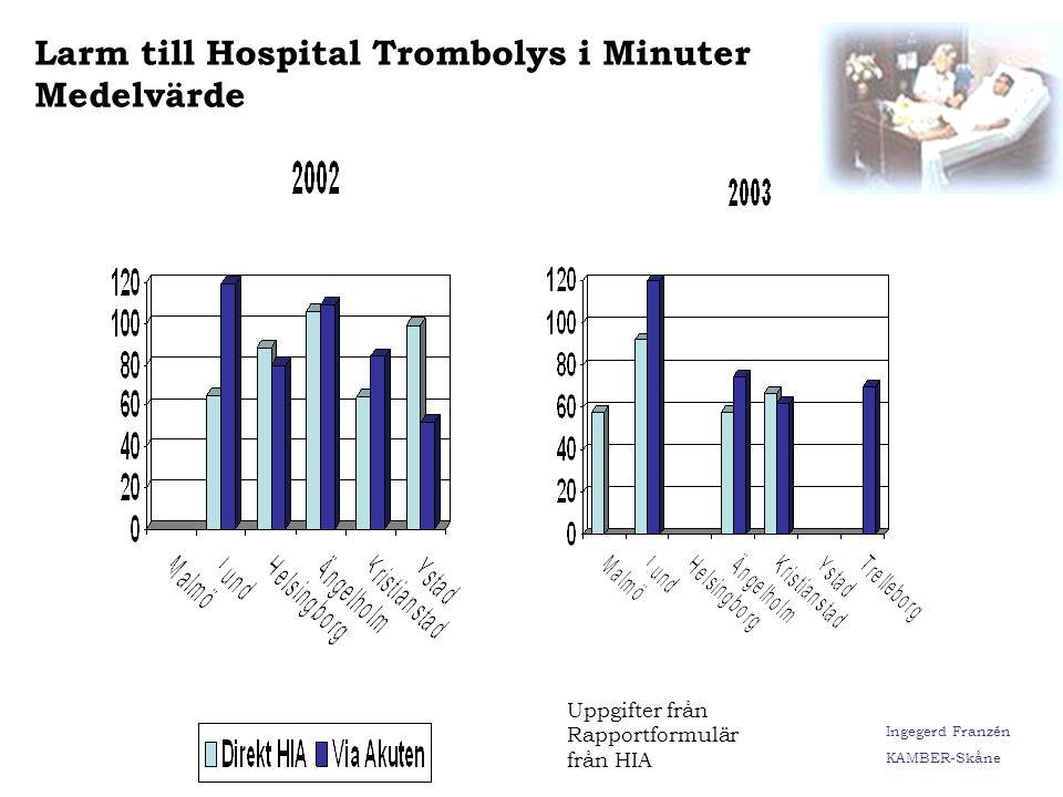 Larm till Hospital Trombolys i Minuter Medelvärde
