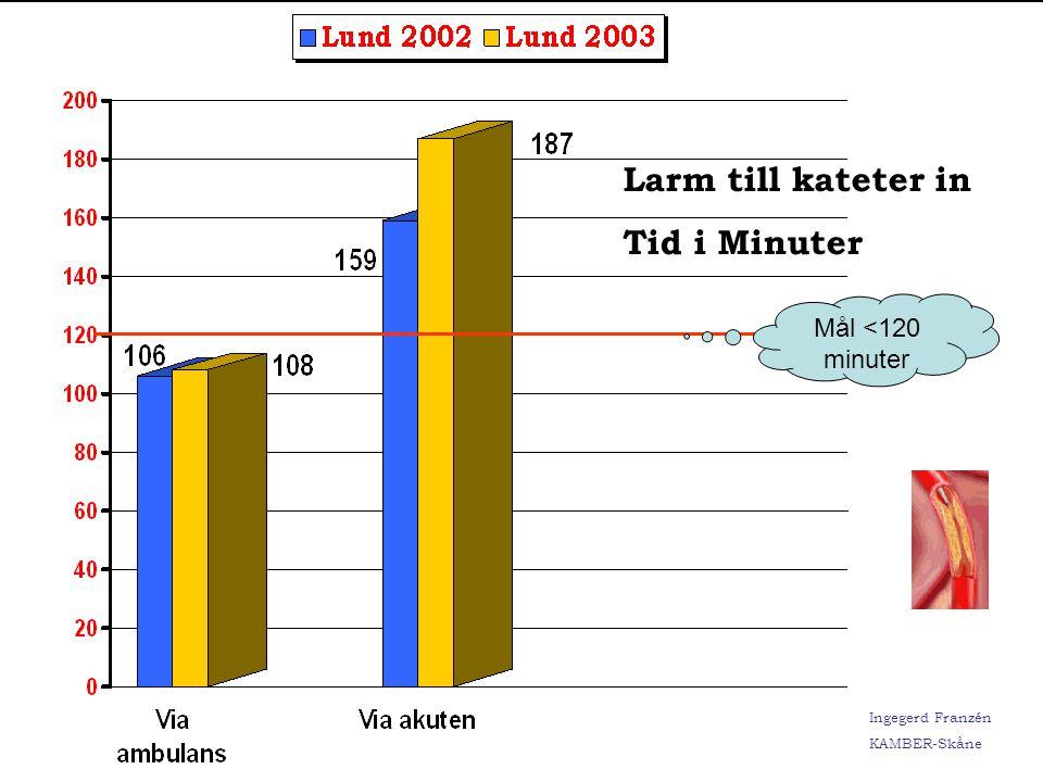 Larm till kateter in Tid i Minuter Mål <120 minuter