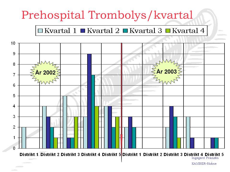Prehospital Trombolys/kvartal