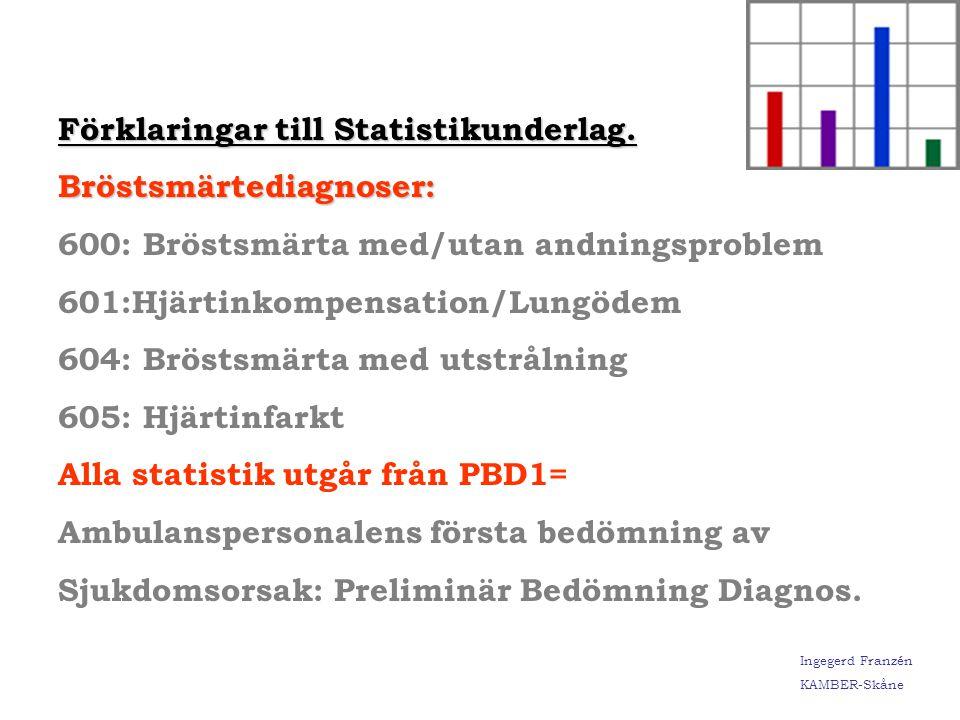 Förklaringar till Statistikunderlag.