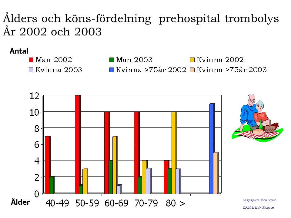Ålders och köns-fördelning prehospital trombolys År 2002 och 2003