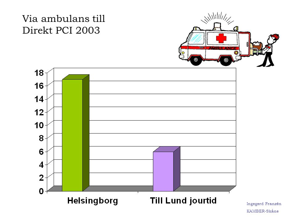 Via ambulans till Direkt PCI 2003