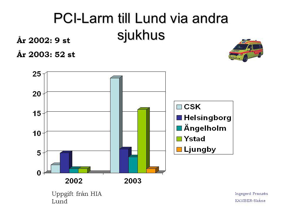 PCI-Larm till Lund via andra sjukhus